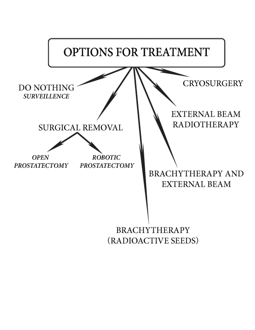10_treatment_options.tiff